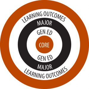 General education Core Bullseye