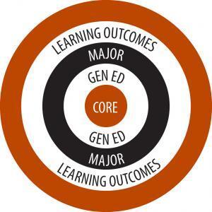 General education Core Bullseye