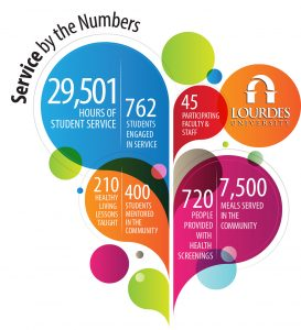 Service Learning Numbers graphic