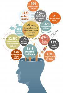 Students infographic 2016