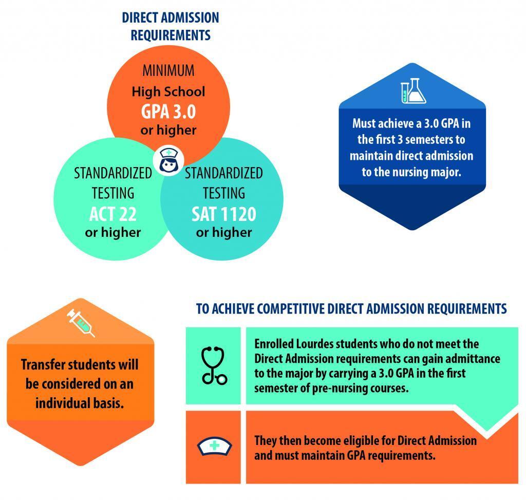 Direct Admisson Nursing Infographics
