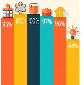 Results Percentage Infographic HLC