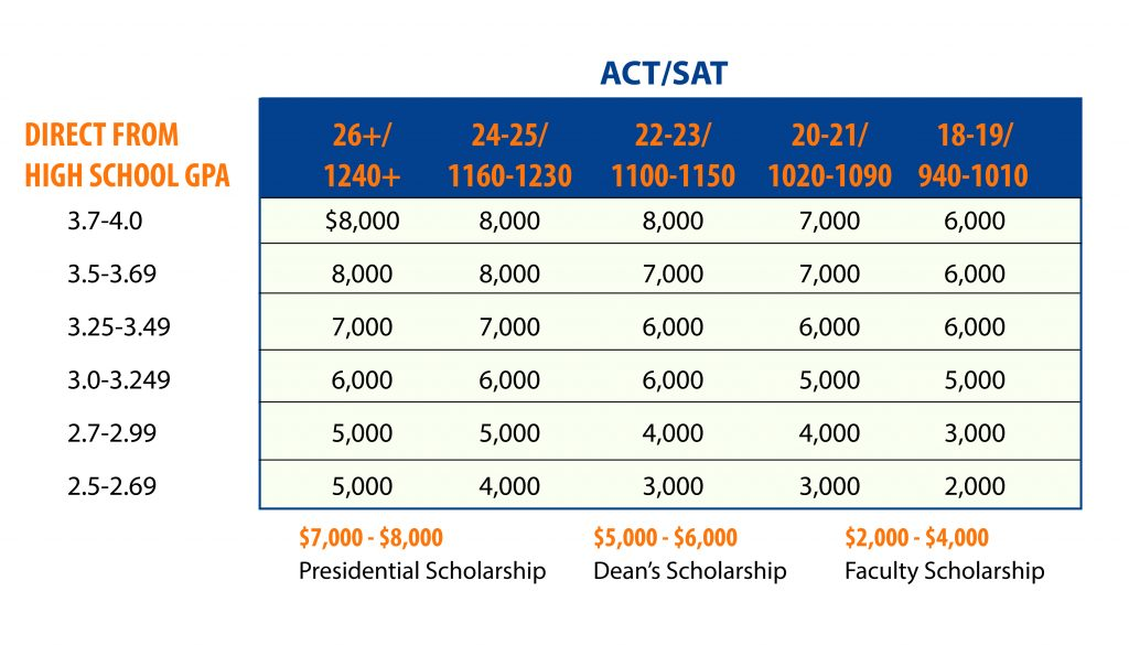 Financial Aid Aid Chart