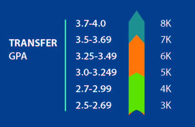 Transfer Financial Aid Chart