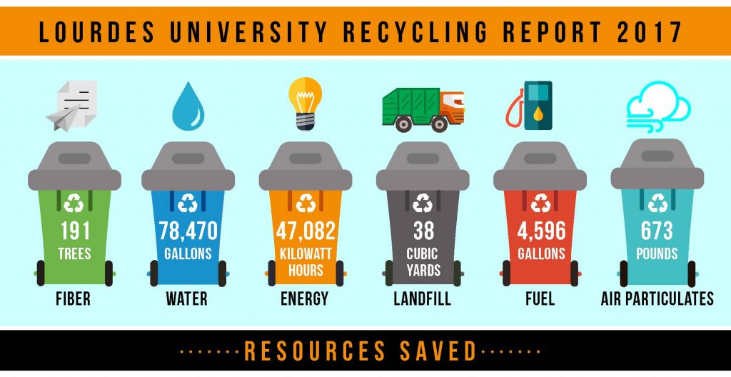 Lourdes Recycling Report 2017