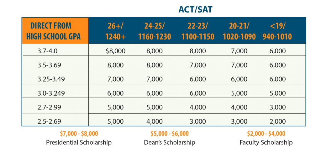 ACT and SAT Direct From High School GPA
