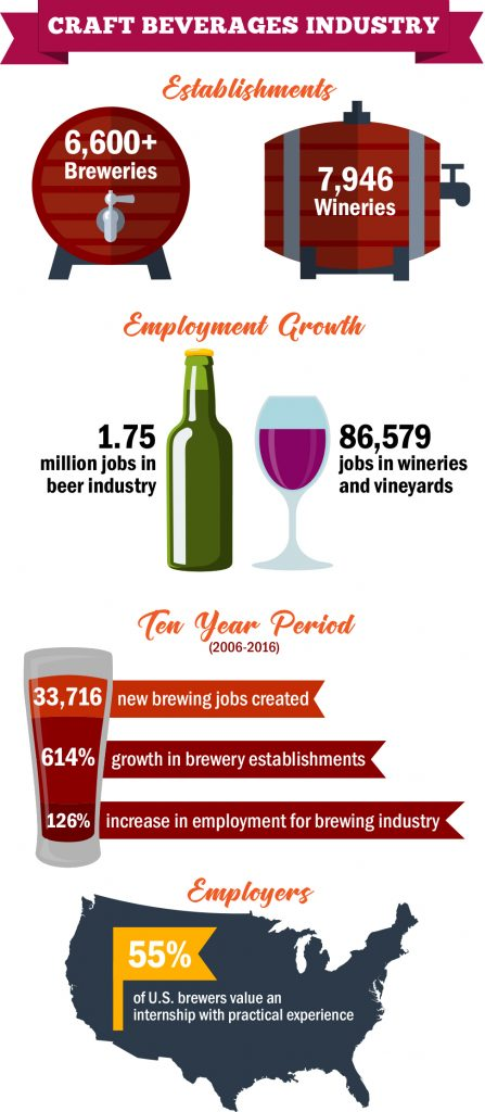 Craft Beverages Industry INFOGRAPHIC
