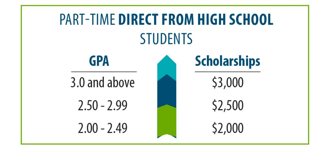 Part Time Direct From High School GPA