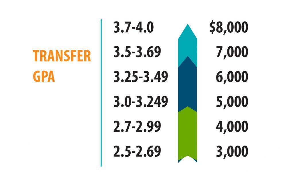 Transfer GPA