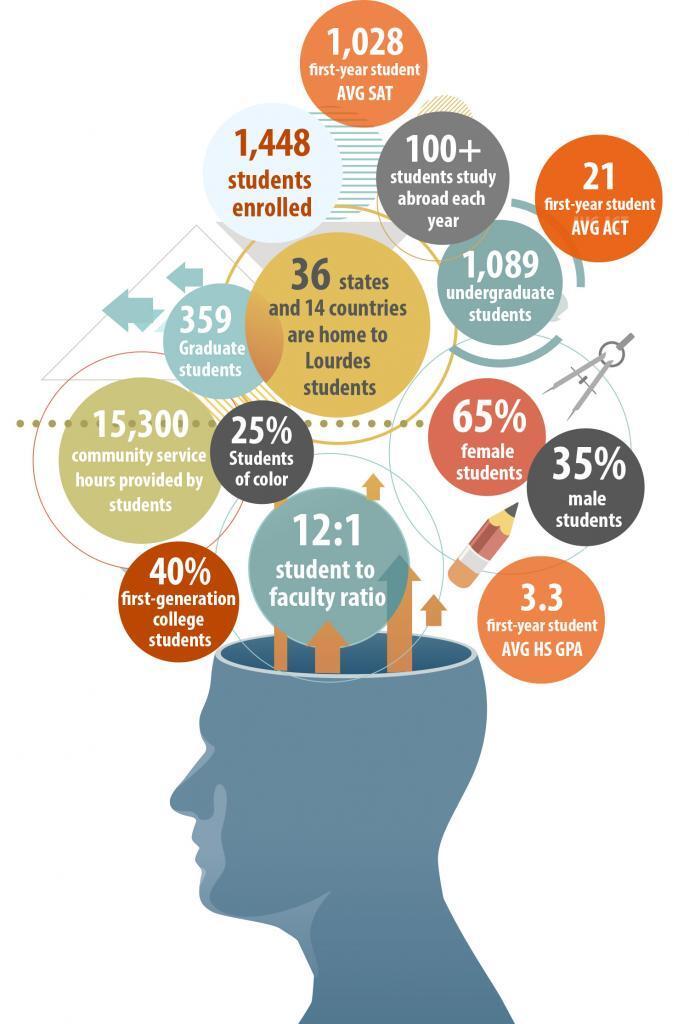 Students Infographic 2018