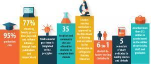 Nursing Infographic