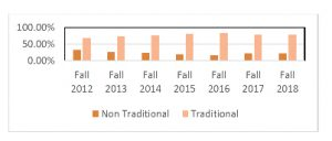 Chart exhibiting loss of adult learner at Lourdes University from 2012 to 2018