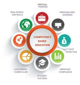 An image that identifies the components of Competency Based Education