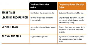 Traditional Online Vs Competency Based Education Online Graphic